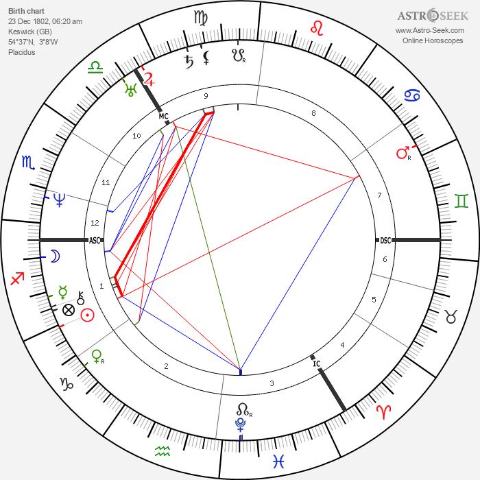 Sara Coleridge - Astrology Natal Birth Chart
