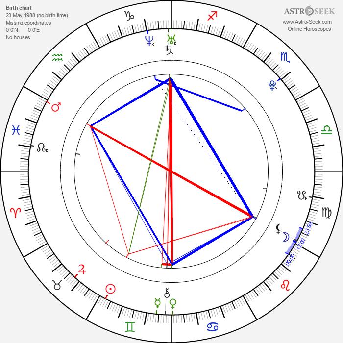 Sara Hjort Ditlevsen - Astrology Natal Birth Chart