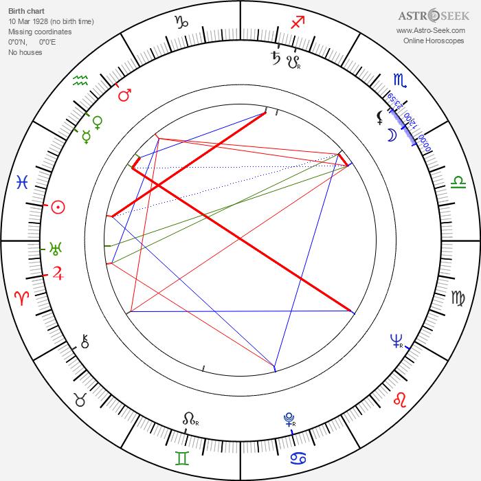 Sara Montiel - Astrology Natal Birth Chart