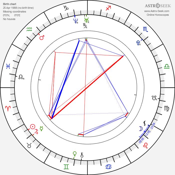 Sara Paxton - Astrology Natal Birth Chart