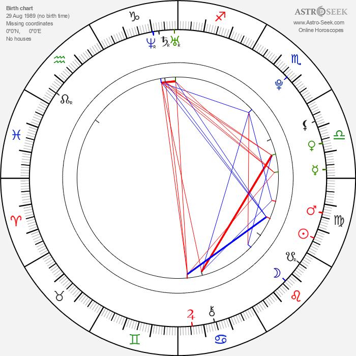 Sara Swain - Astrology Natal Birth Chart