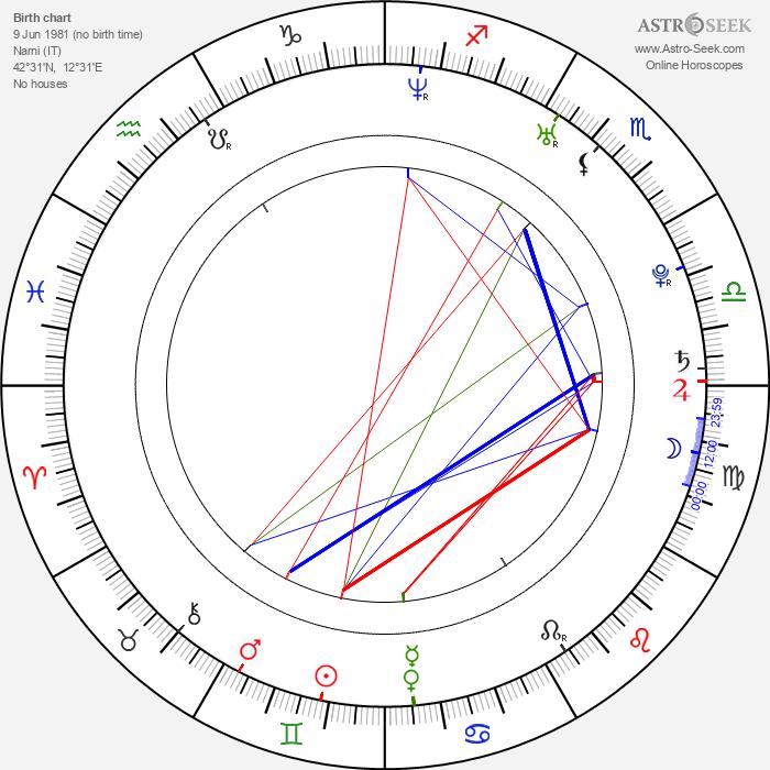 Sara Tommasi - Astrology Natal Birth Chart