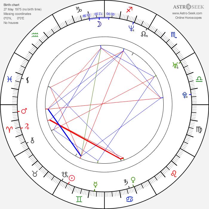 Sara Wiseman - Astrology Natal Birth Chart