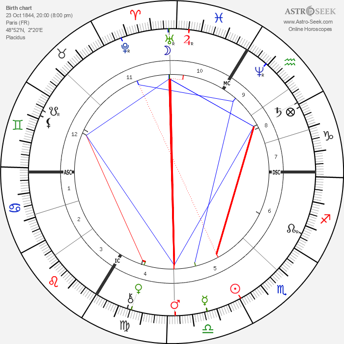 Sarah Bernhardt - Astrology Natal Birth Chart