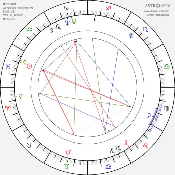 Sarah Bolger - Astrology Natal Birth Chart
