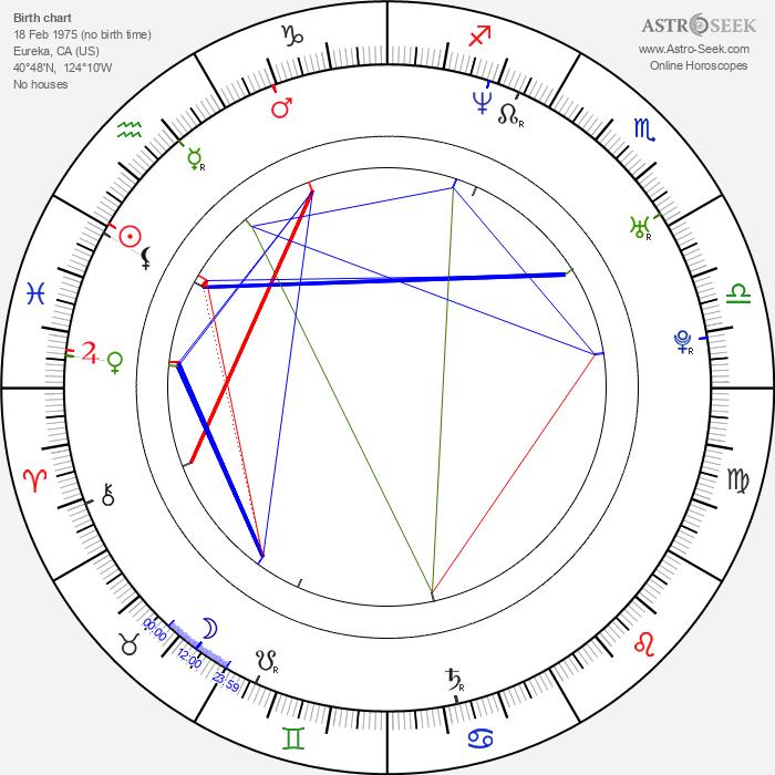 Sarah Brown - Astrology Natal Birth Chart