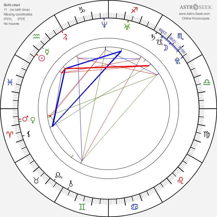 Sarah Butler - Astrology Natal Birth Chart