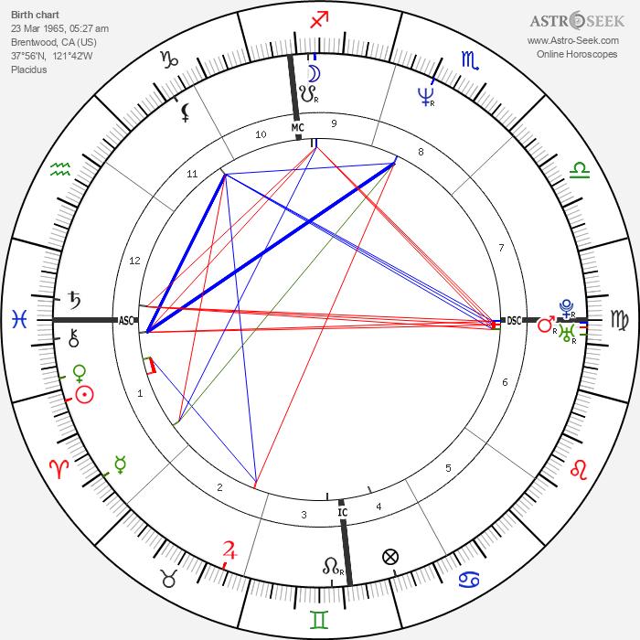 Sarah Buxton - Astrology Natal Birth Chart