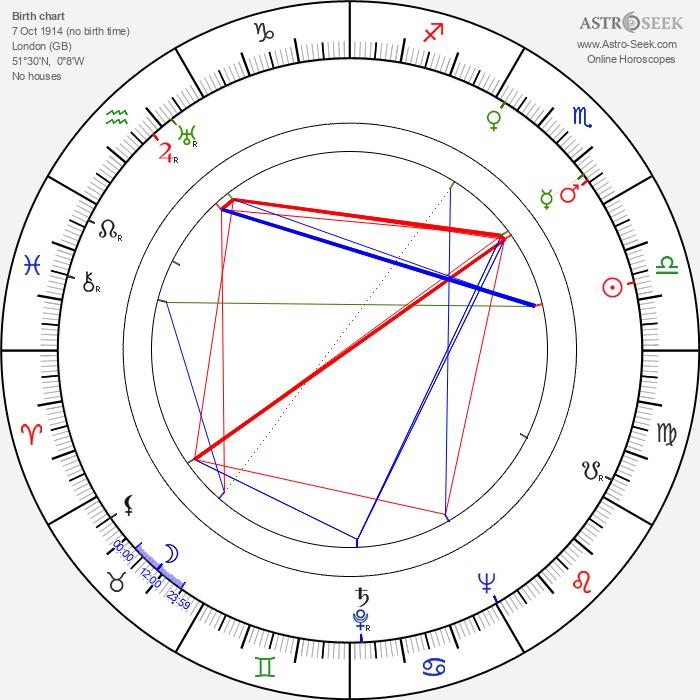 Sarah Churchill - Astrology Natal Birth Chart