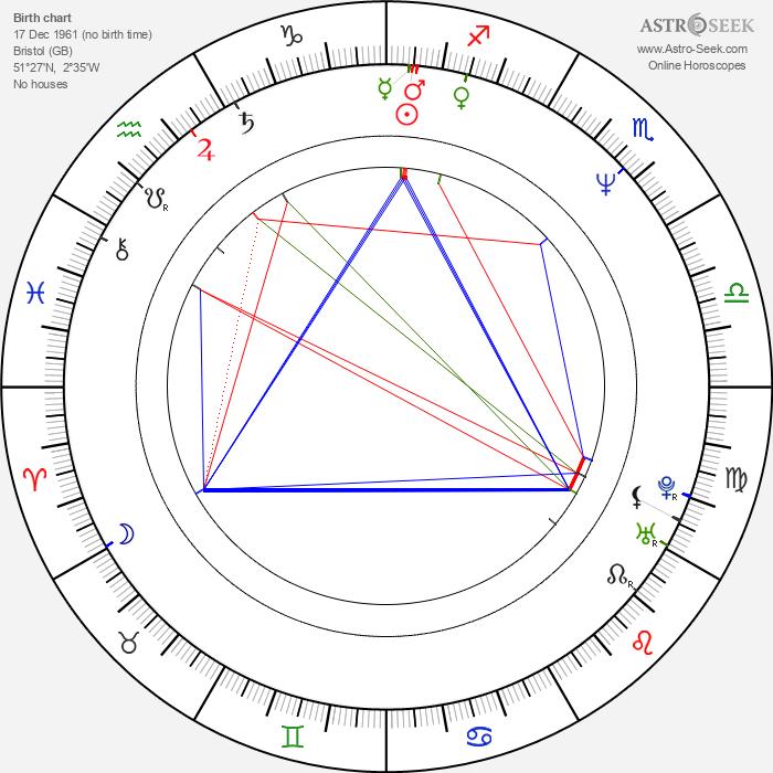 Sarah Dallin - Astrology Natal Birth Chart