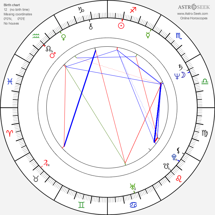 Sarah Douglas - Astrology Natal Birth Chart