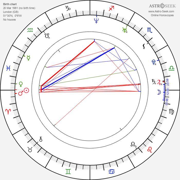 Sarah Felberbaum - Astrology Natal Birth Chart