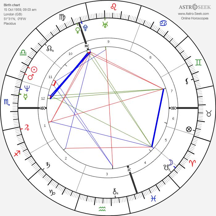 Sarah Ferguson - Astrology Natal Birth Chart