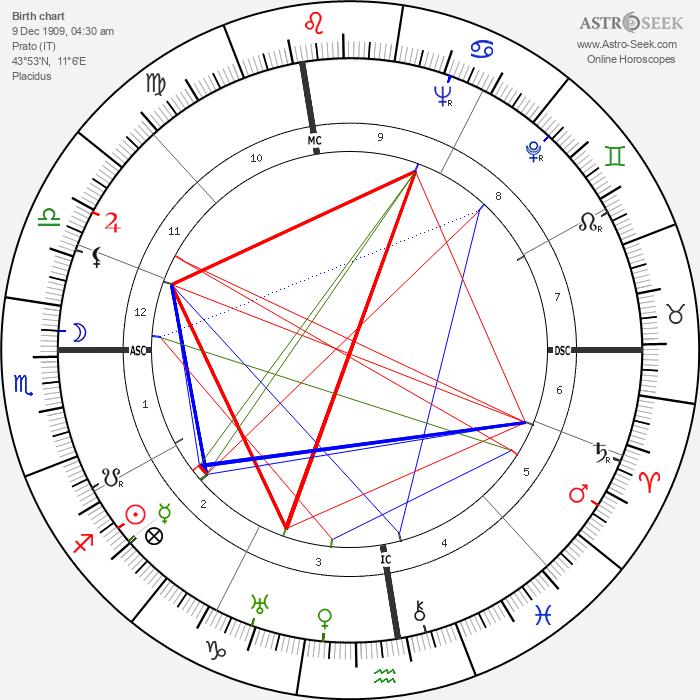 Sarah Ferrati - Astrology Natal Birth Chart