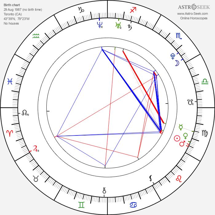 Sarah Francis - Astrology Natal Birth Chart