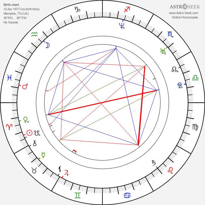 Sarah Jane Morris - Astrology Natal Birth Chart