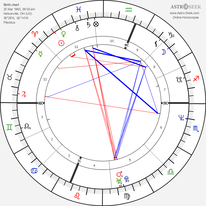 Sarah Jessica Parker - Astrology Natal Birth Chart