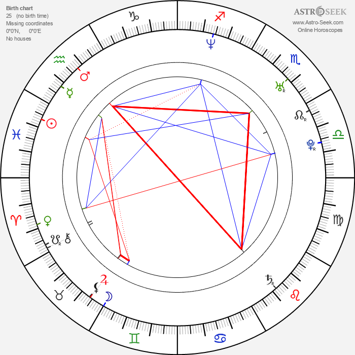 Sarah Jezebel Deva - Astrology Natal Birth Chart