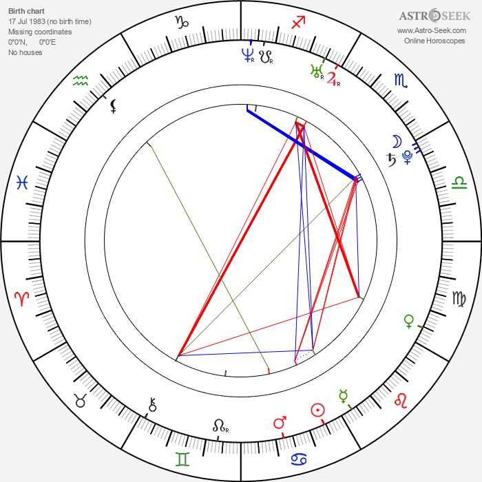 Sarah Jones - Astrology Natal Birth Chart