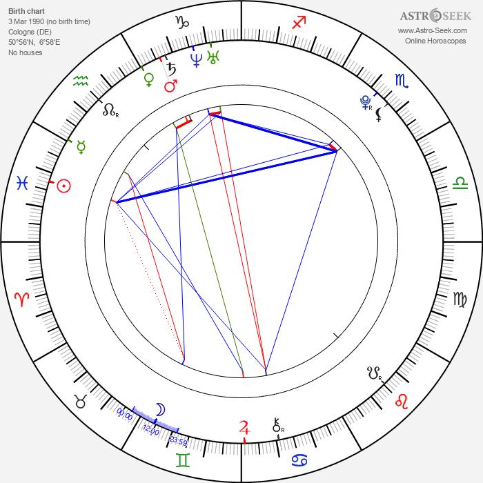 Sarah Kim Gries - Astrology Natal Birth Chart