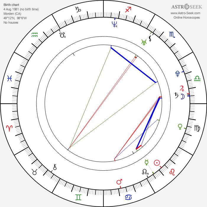 Sarah Mitchell - Astrology Natal Birth Chart