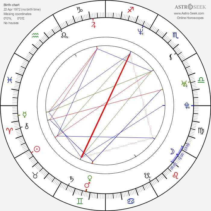 Sarah Patterson - Astrology Natal Birth Chart