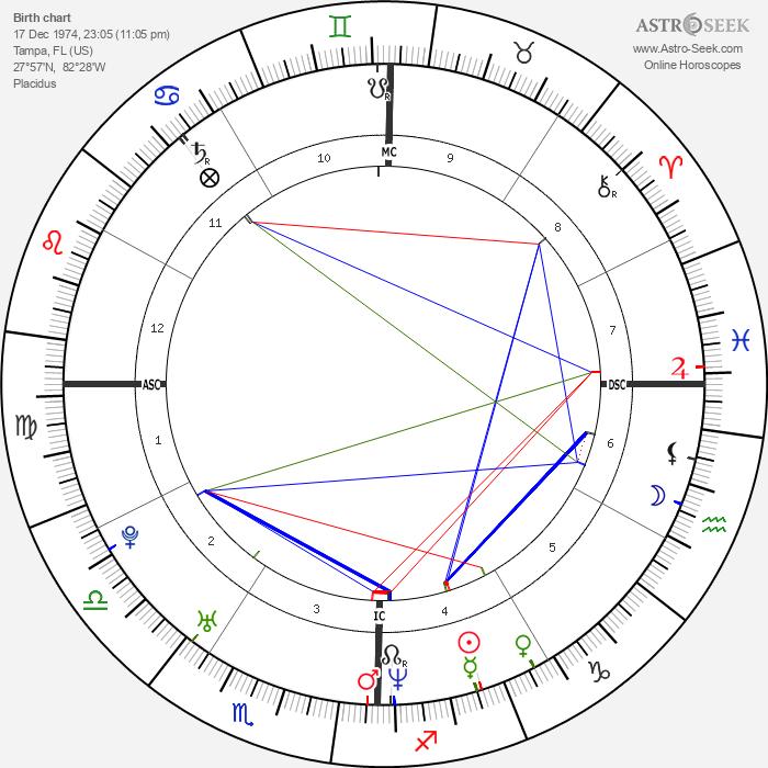 Sarah Paulson - Astrology Natal Birth Chart