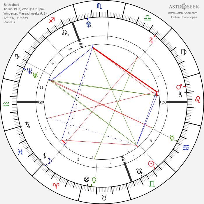Sarah Peralta - Astrology Natal Birth Chart