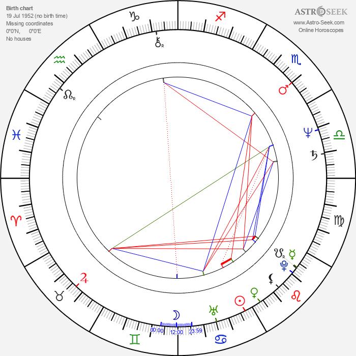 Sarah Sexton Anderson - Astrology Natal Birth Chart