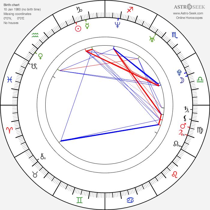 Sarah Shahi - Astrology Natal Birth Chart