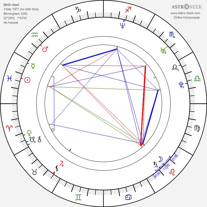 Sarah Smart - Astrology Natal Birth Chart