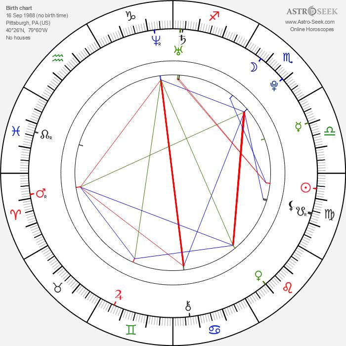 Sarah Steele - Astrology Natal Birth Chart