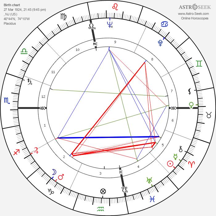 Sarah Vaughan - Astrology Natal Birth Chart
