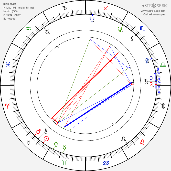 Sarbel Michael - Astrology Natal Birth Chart