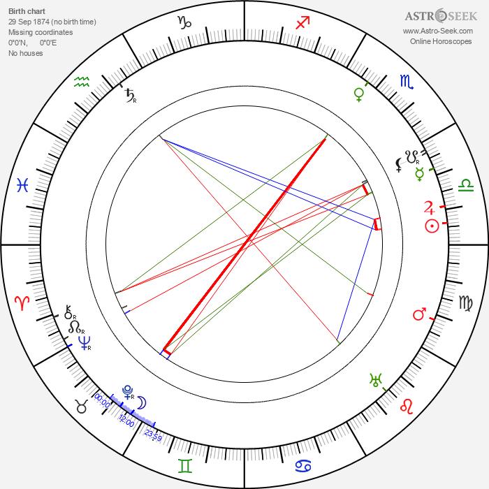 Sári Kürthy - Astrology Natal Birth Chart