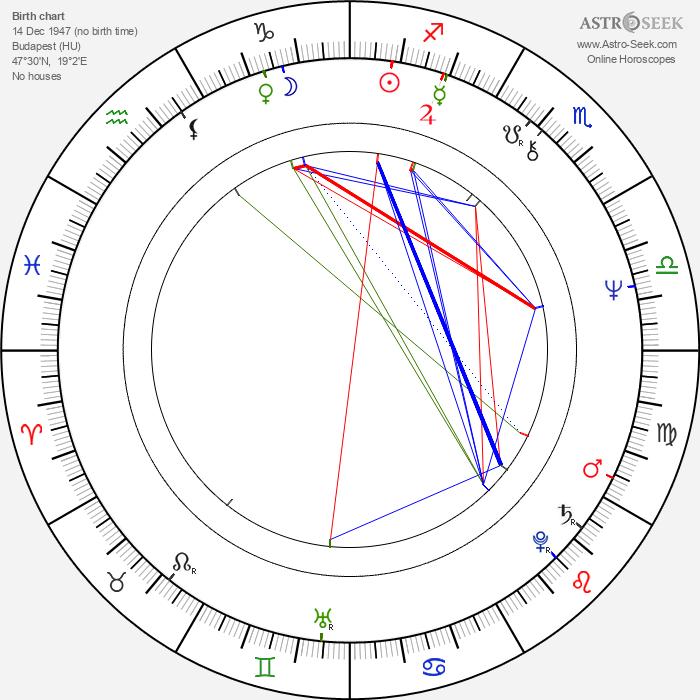 Sarolta Zalatnay - Astrology Natal Birth Chart