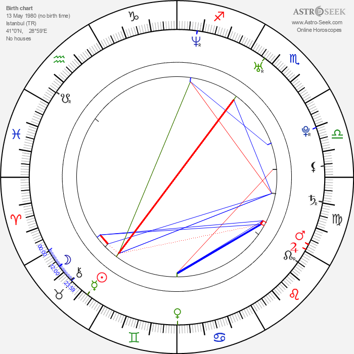 Sarp Akkaya - Astrology Natal Birth Chart