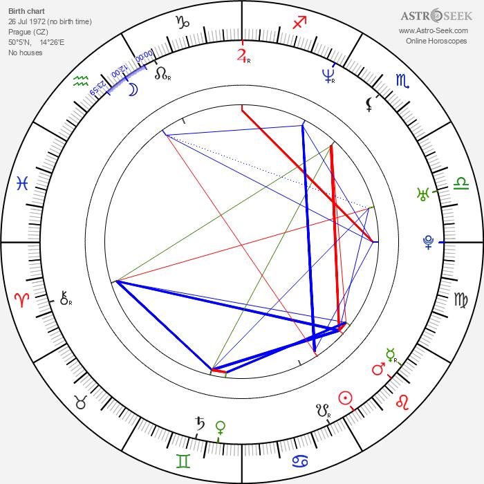 Saša Rašilov nejml. - Astrology Natal Birth Chart