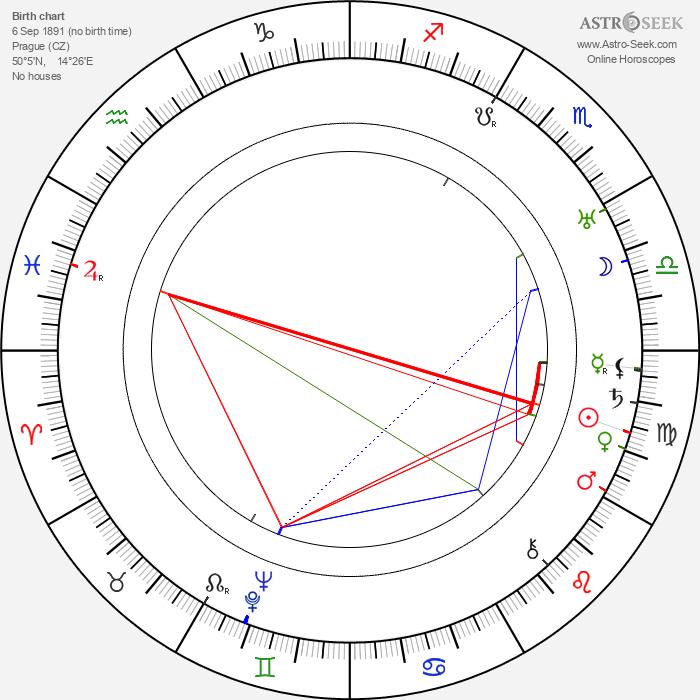 Saša Rašilov Sr. - Astrology Natal Birth Chart