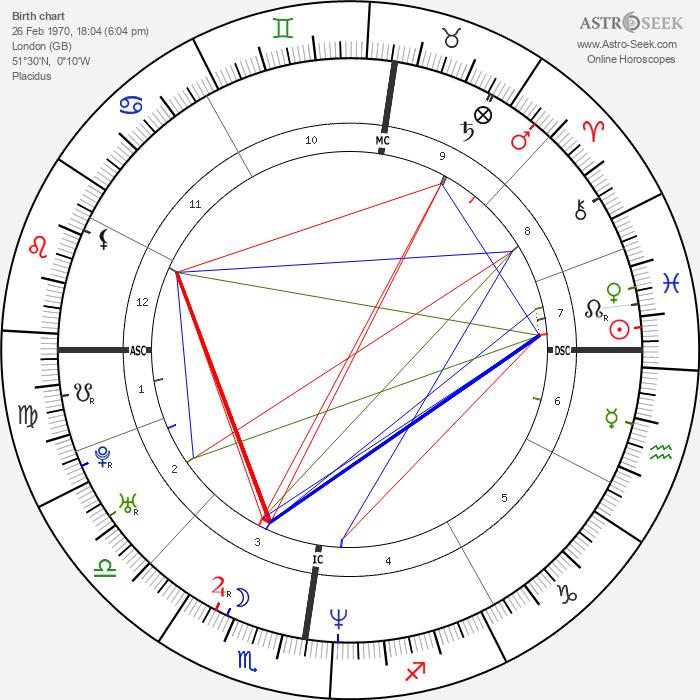 Sascha Previn - Astrology Natal Birth Chart