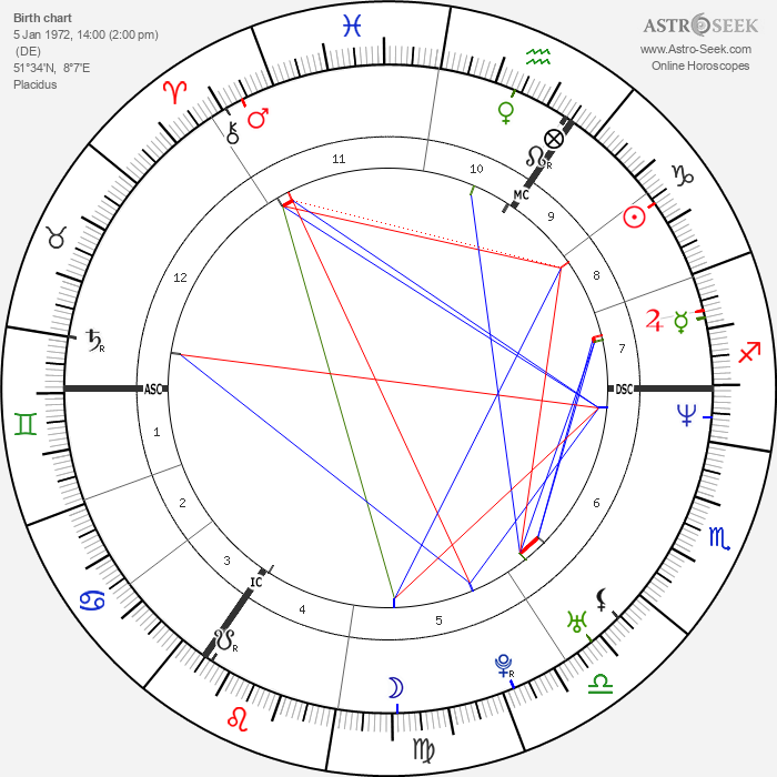 Sascha Schmitz - Astrology Natal Birth Chart