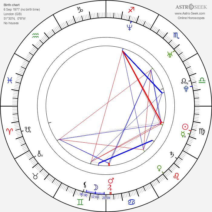 Sasha Maxime - Astrology Natal Birth Chart