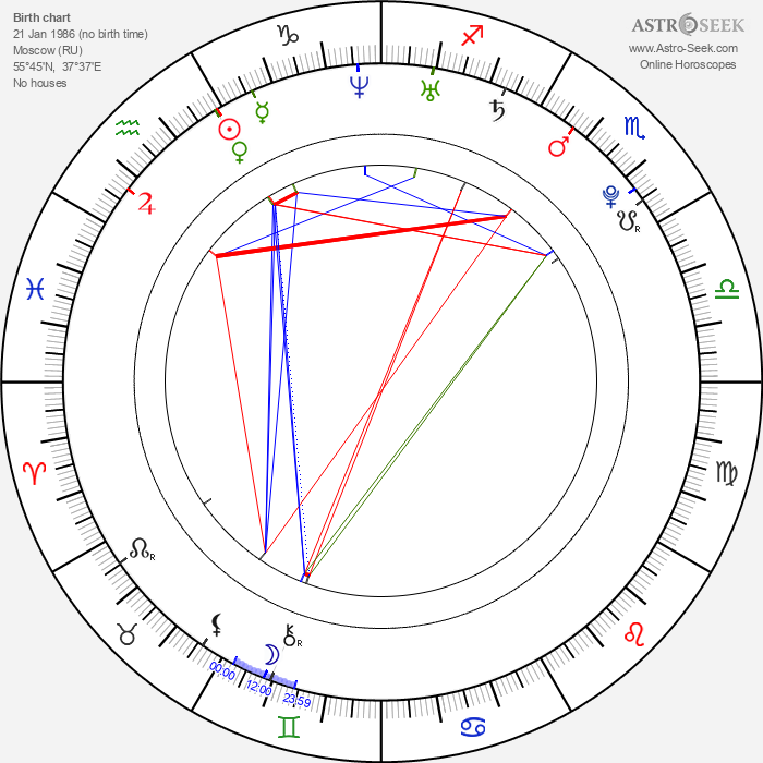 Sasha Pivovarova - Astrology Natal Birth Chart