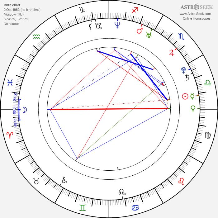 Sati Kazanova - Astrology Natal Birth Chart