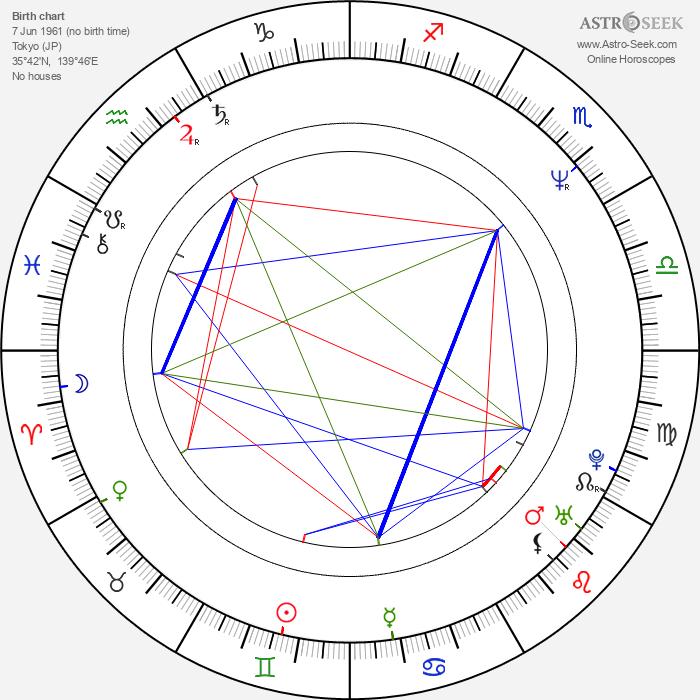 Satomi Tezuka - Astrology Natal Birth Chart