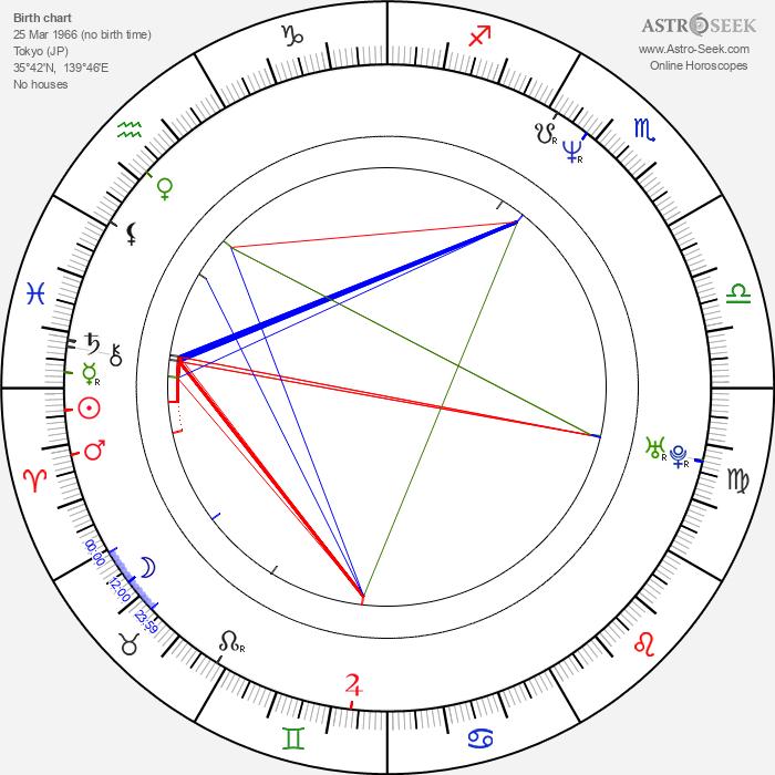 Satoshi Nikaido - Astrology Natal Birth Chart