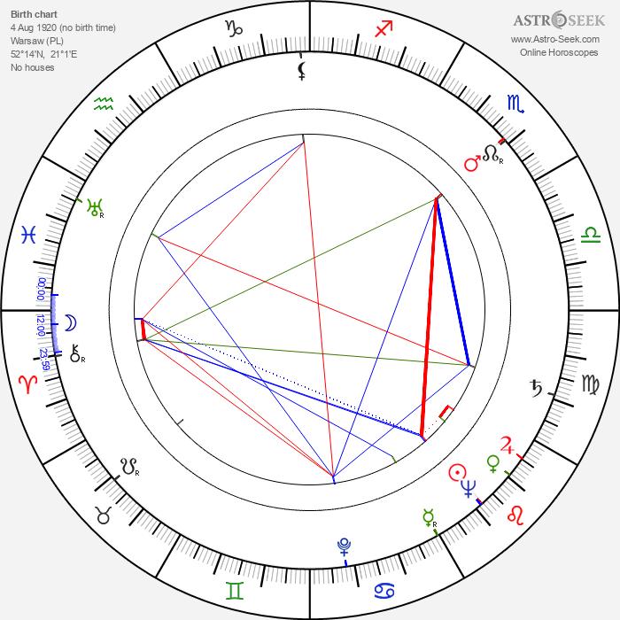 Saturnin Zorawski - Astrology Natal Birth Chart