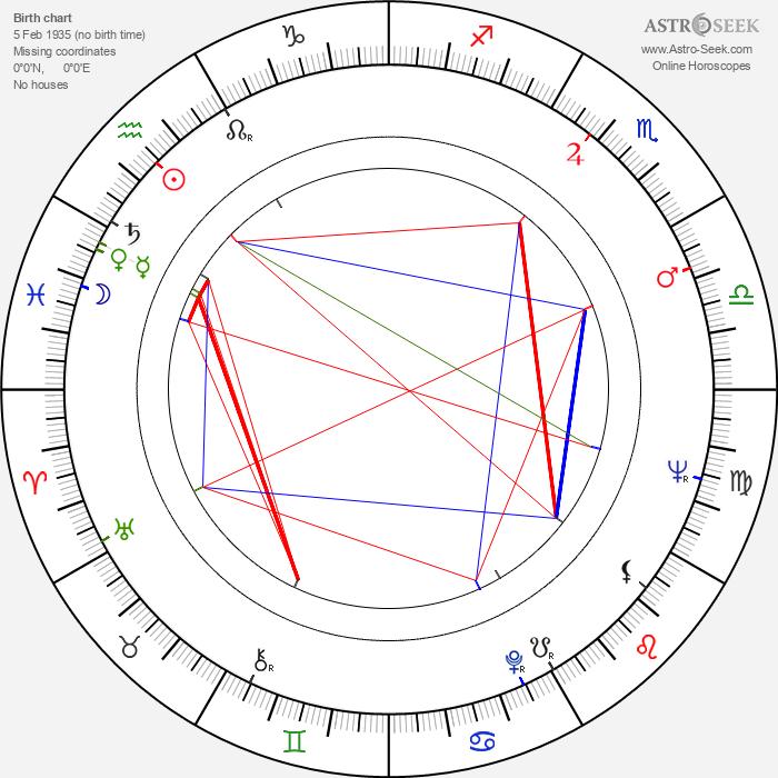 Saturnino García - Astrology Natal Birth Chart