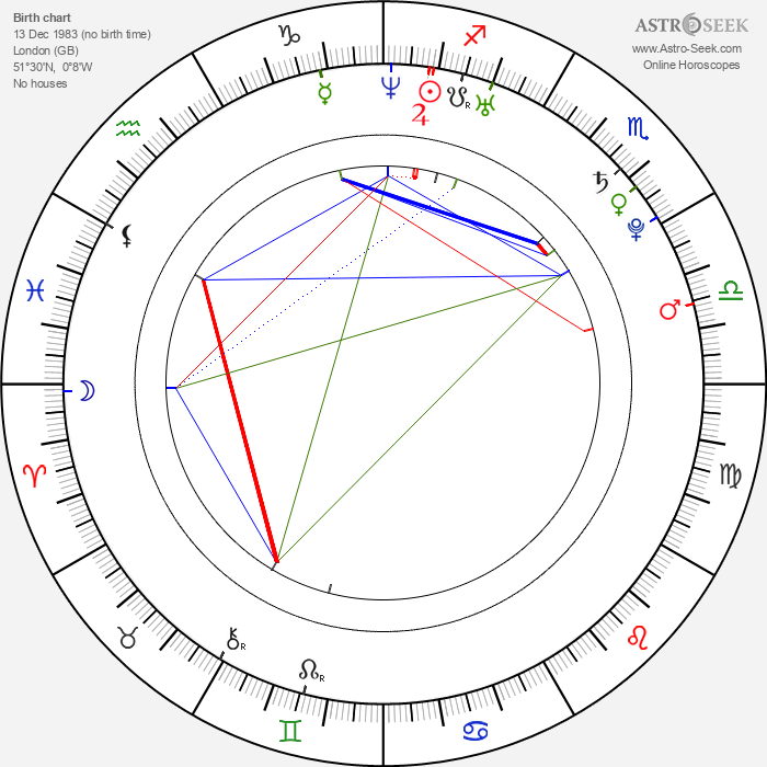 Satya Bhabha - Astrology Natal Birth Chart