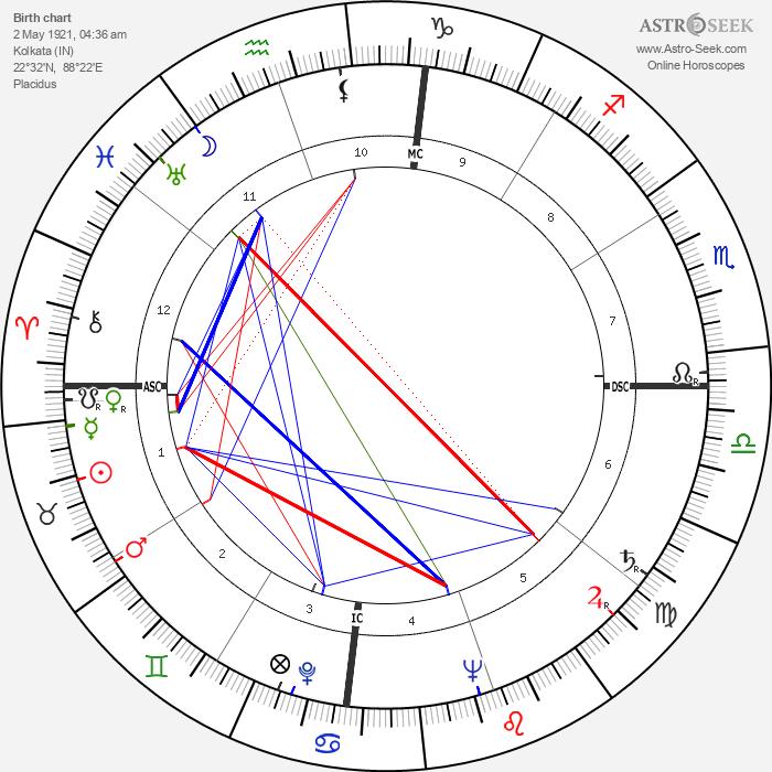 Satyajit Ray - Astrology Natal Birth Chart